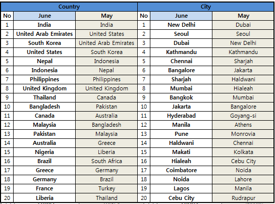 [World] Top 20 countries and cities in June 2014 - Notice ...