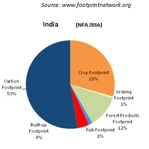 indias environment natural resources This is particularly so in developing countries due to their high levels of dependence on natural resources,  in a study of economic growth and the environment,.