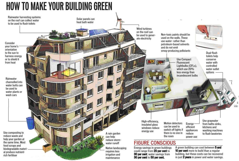 Green Buildings In India World Report Our Actions