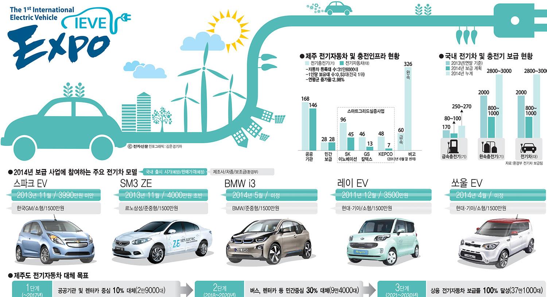 Electic Cars On Jeju Island Ambassador Report Our