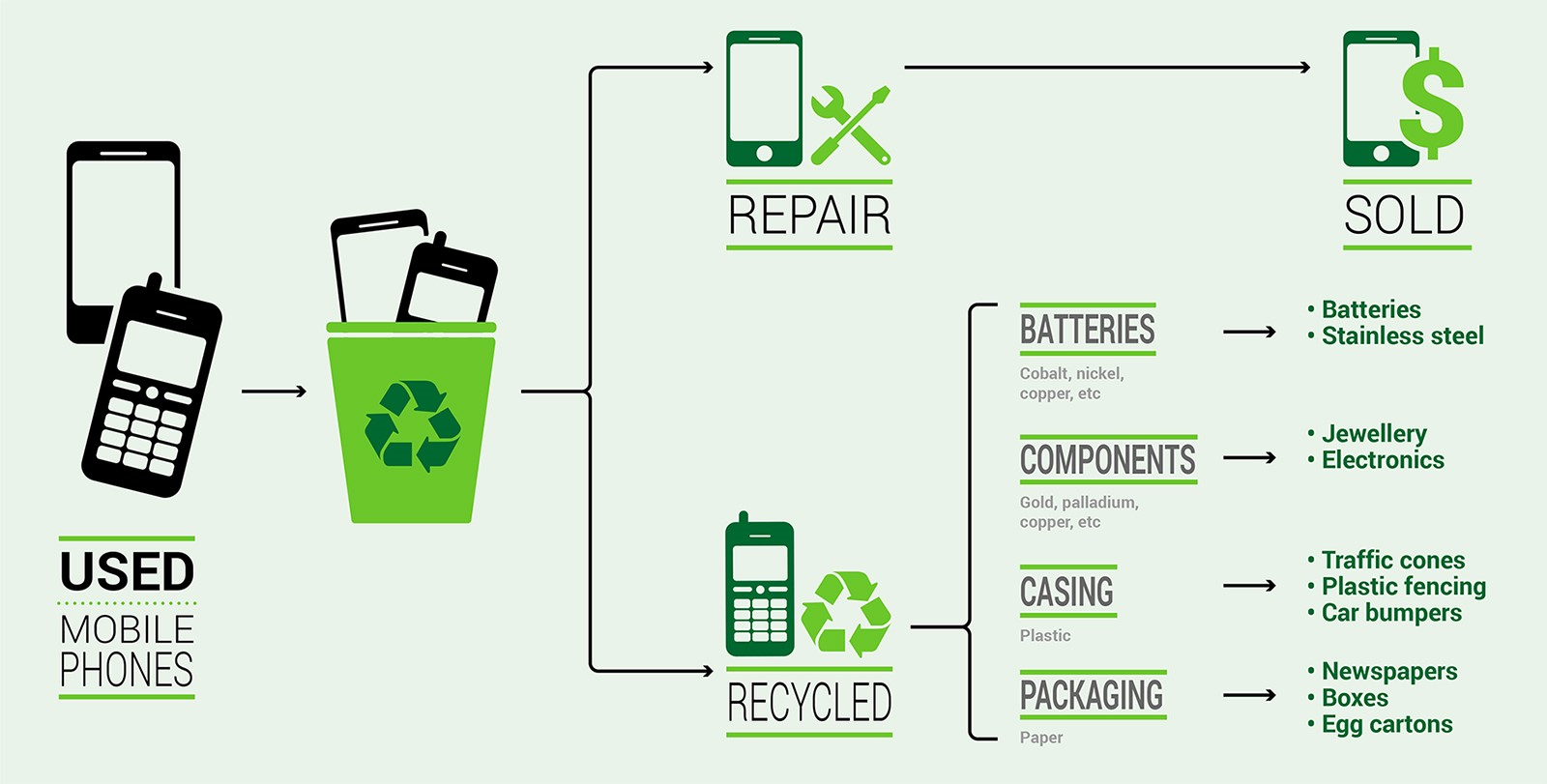 Mobile phones e waste ambassador report our actions tunza eco generation - Recycling mobel ...