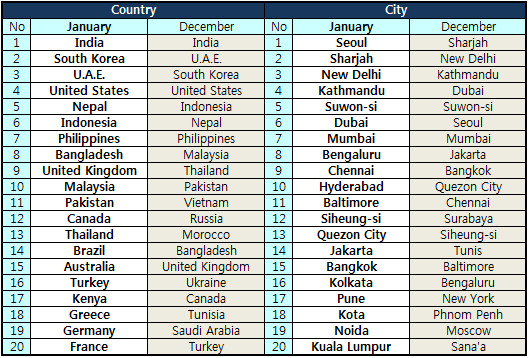 World] Top 20 countries and cities in January 2015 - Notice - About