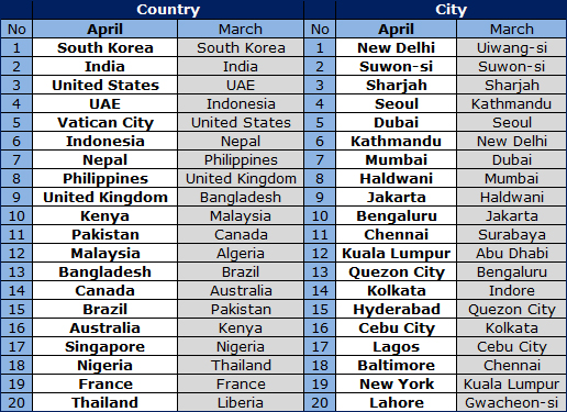 Country Top 20 >> World Top 20 Countries And Cities In April 2015 Notice