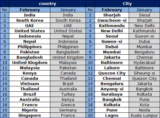 World] Top 20 countries and cities in February 2015 - Notice - About