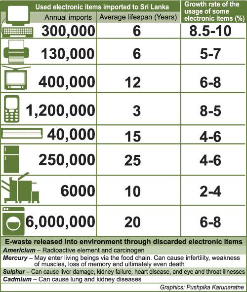PROJECT] Proper E-Waste Management - Ambassador report - Our Actions ...