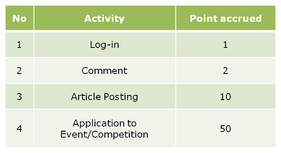 The table of activities and applied point