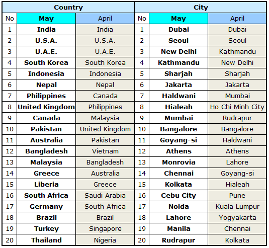Country Top 20 >> World Top 20 Countries And Cities In May 2014 Notice
