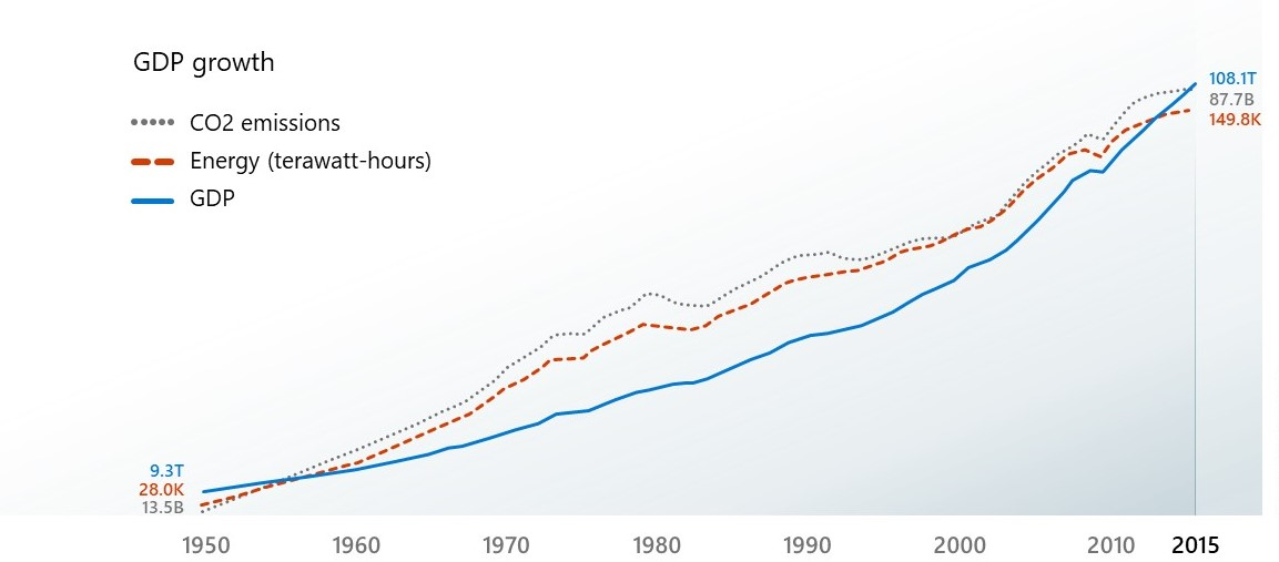 a graph showing the increase in CO2 emissions, energy consumption, and the GDP from 1950 to 2015