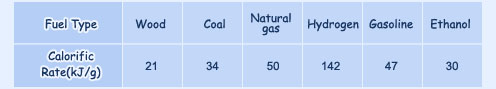 Natural Gas is lighter than air and disseminates (spreads out) well_00