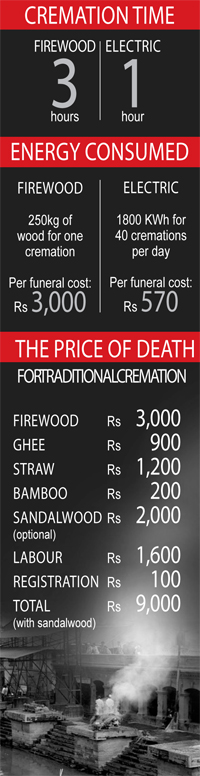 Harmful effects of cremation and awareness about electric crematorium.