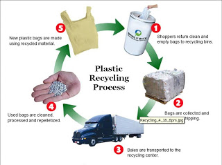 flow chart showing the processes of recycling plastic waste - Recycling Flow Chart