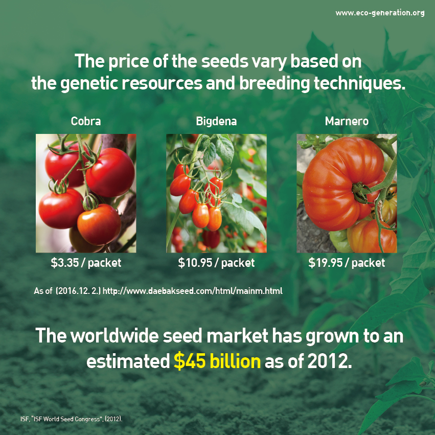 The price of the seeds vary based on the genetic resources and breeding techniques. The worldwide seed market has grown to an estimated $45 billion as of 2012.