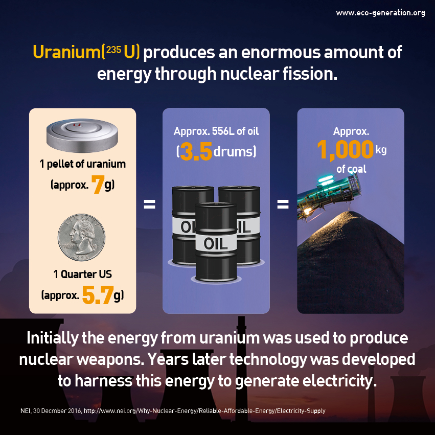 Uranium produces an enormous amount of energy through nuclear fission. Initially the energy from uranium was used to produce nuclear weapons. Years later technology was developed to harness this energy to generation electricity.