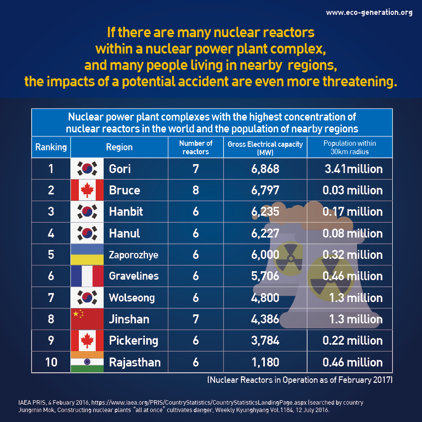 If there are many nuclear reactors within a nuclear power plant complex, and many people living in nearby regions, the impacts of a potential accident are even more threatening.
