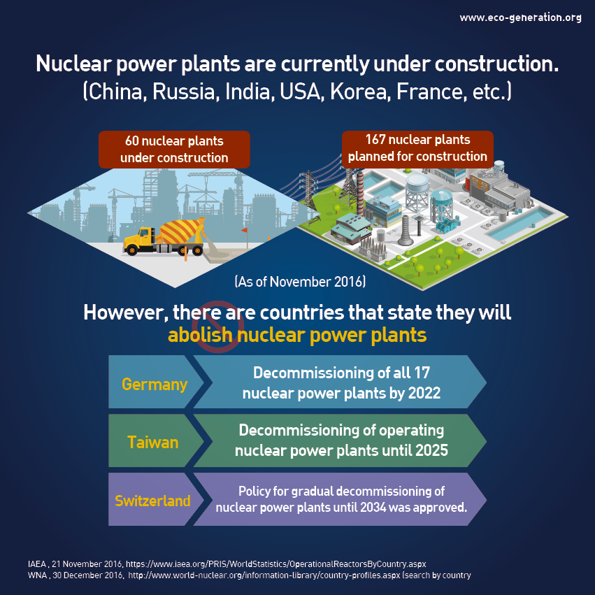 Nuclear power plants are currently under construction in China, Russia, India, USA, Korea, France, and etc. However there are countries that state they will abolish nuclear power plants like Germany, Taiwan, Switzerland..