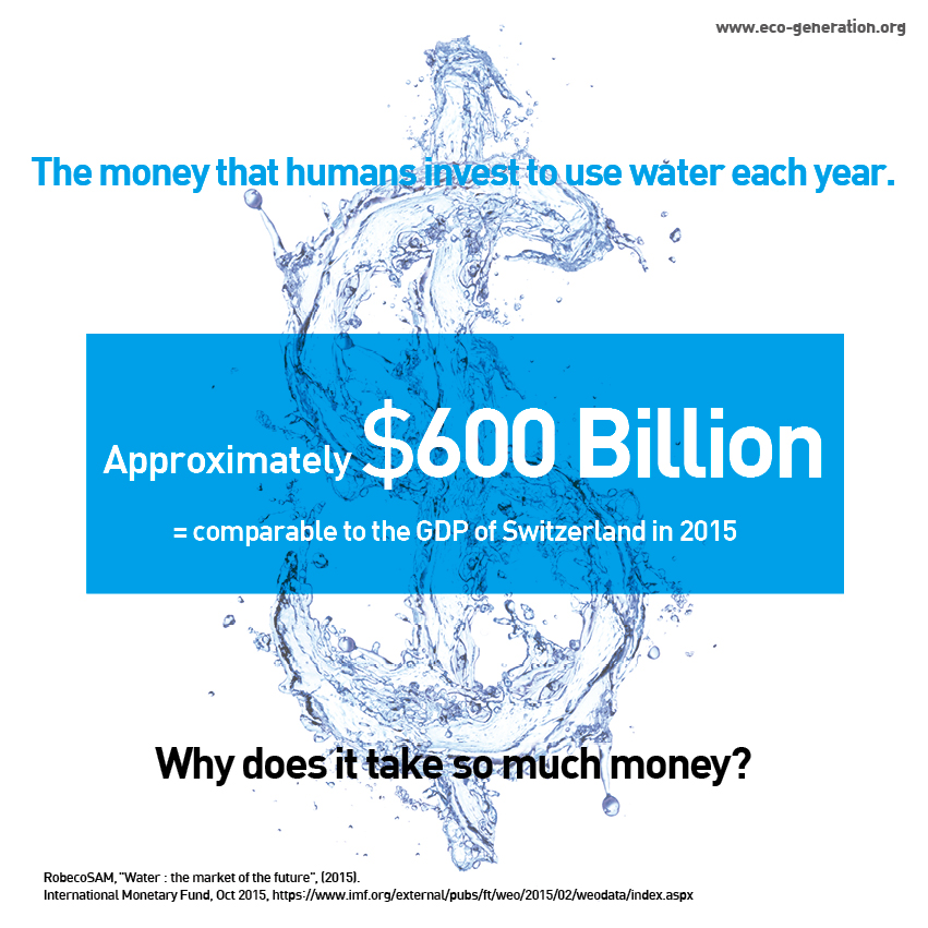 The money that humans invest to use water each year. app. 600 billion $