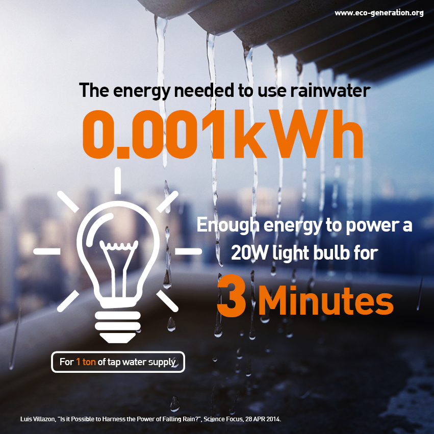 The energy needed to use rainwater 0.001kWh
