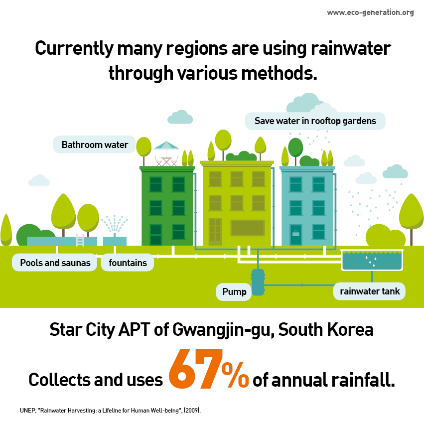 Currently many resions are using rainwater through various methods