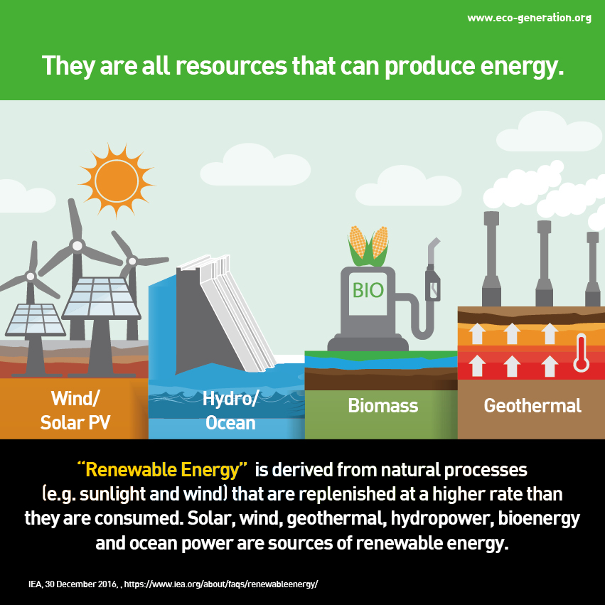 They are all resources that can produce energy.