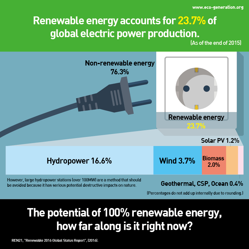 Renewable energy accounts for 23.7% of global electric power production. The potential of 100% renewable energy, how far along is it right now?