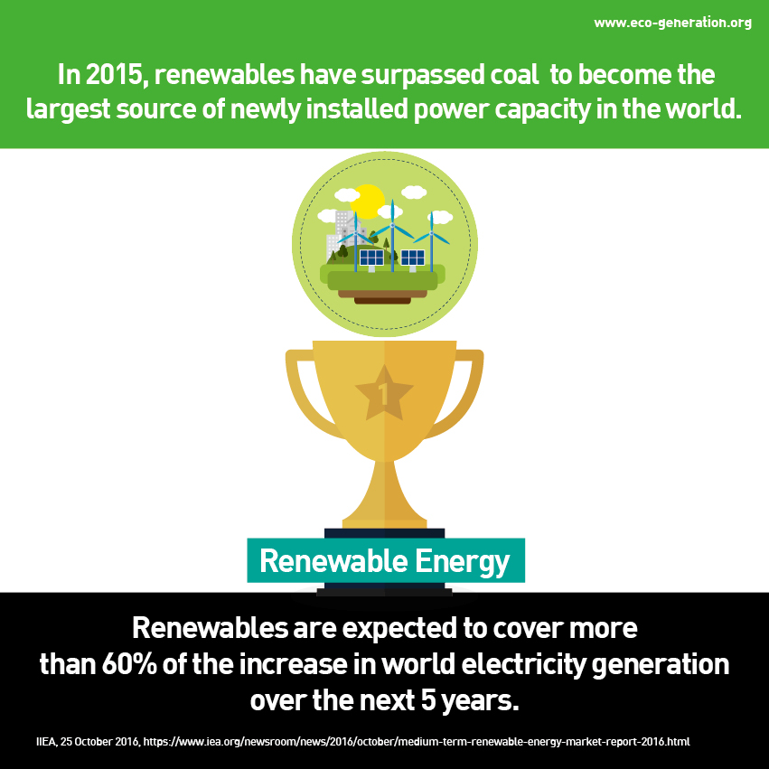 In 2015, renewables have surpassed coal to become the largest source of newly installed power capacity in the world. Renewables are expected to cover more than 60% of the increase in world electricity generation over the next 5 years.
