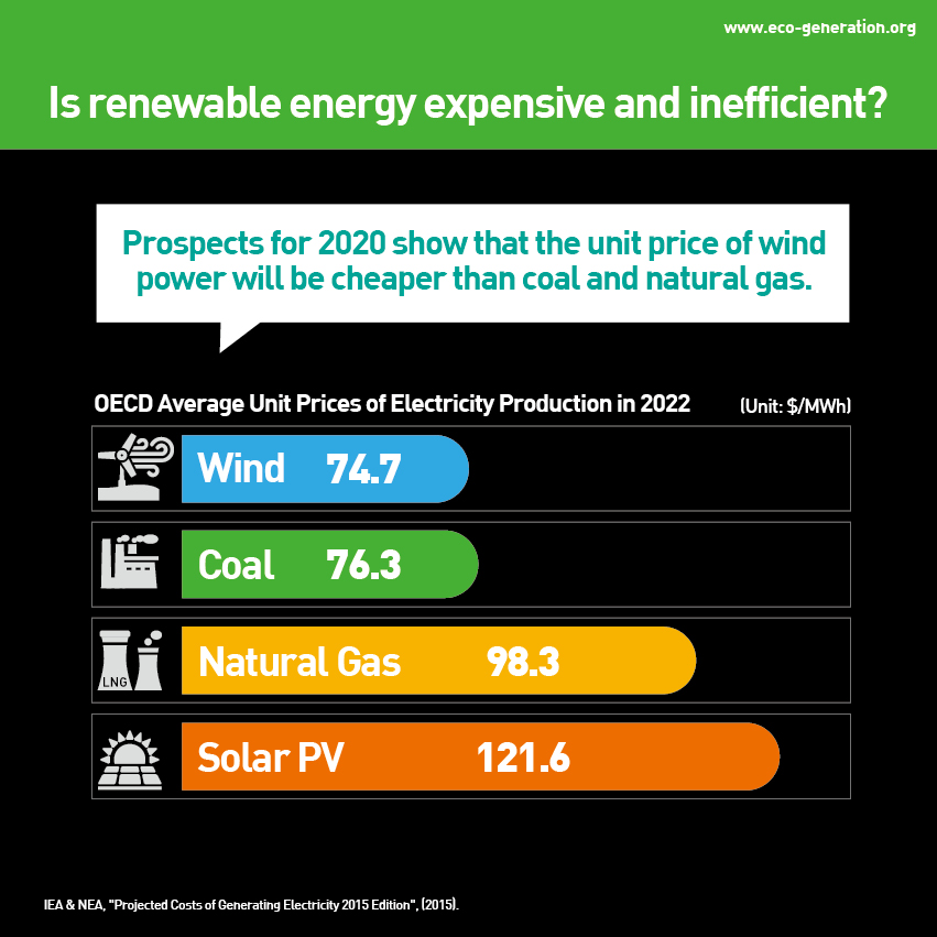 Is renewable energy expensive and inefficient? Prospects for 2020 show that the unit price of wind power will be chaper than coal and natural gas.