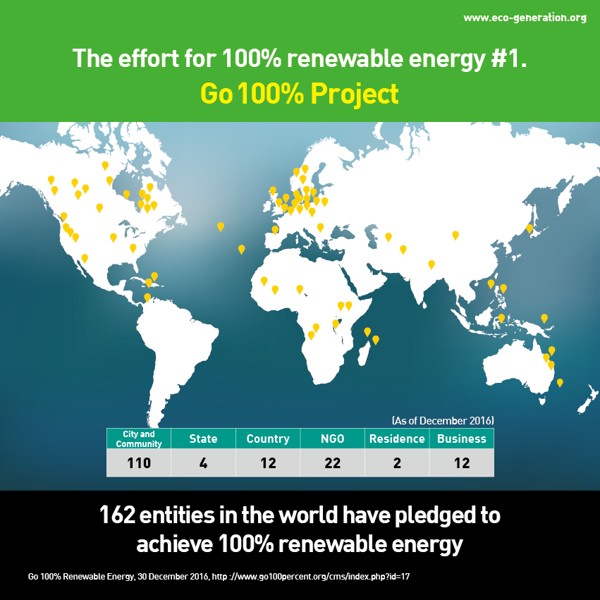 The effort for 100% renewable energy #1. Go 100% project. 162 entities in the world have pledged to achive 100% reneable energy.