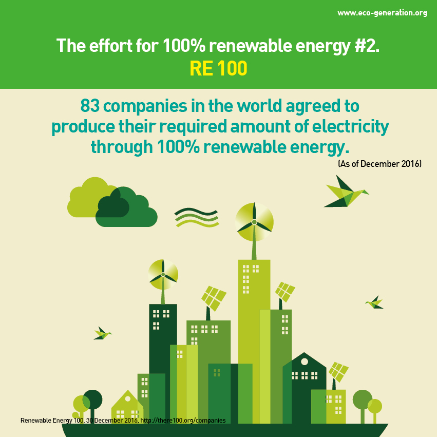 The effort for 100% reneable energy #2. RE100. 83 companies in the world agreed to produce their required amount of electricity through 100% renewable energy.
