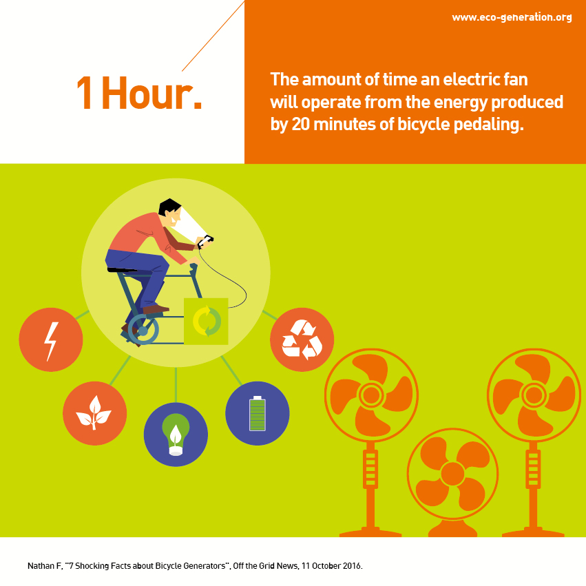 1 hourthe amout of time an electric fan will operate from the energy produced by 20 minutes of bicycle pedaling.