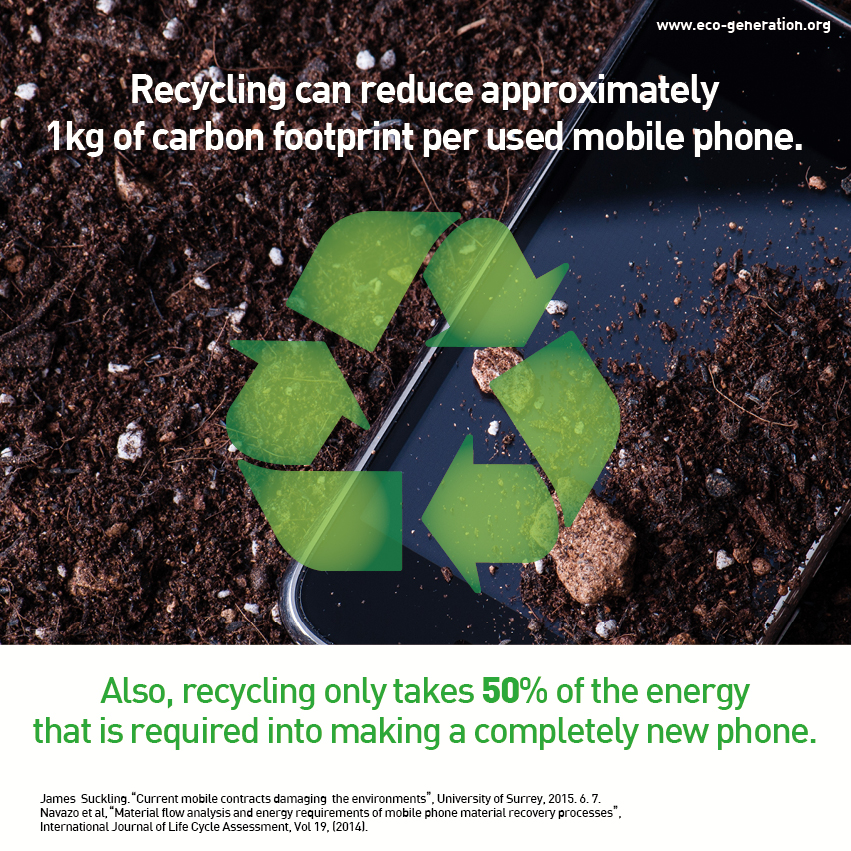 Recyling can reduce approximately 1kg of carbon footprint per used mobile phone. Also, recycling only takes 50% of the energy that is required into making a completely new phone.