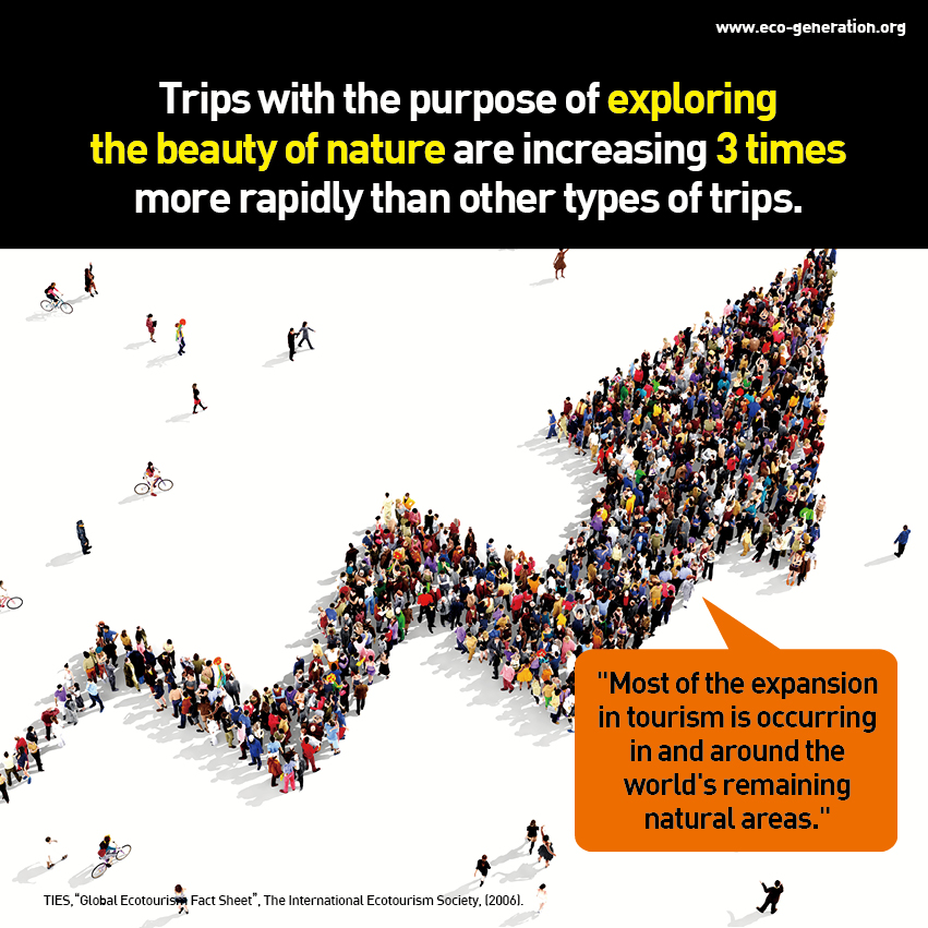 Trips with the purpose of exploring the beauty of nature are increasing 3 times more rapidly than other types of trips.