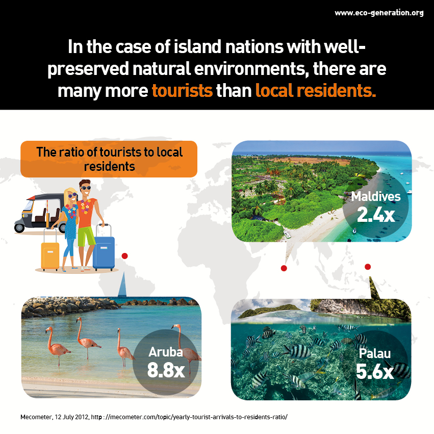 In the case of island nations with well-preserved natural environments, there are many more tourists than local residents.