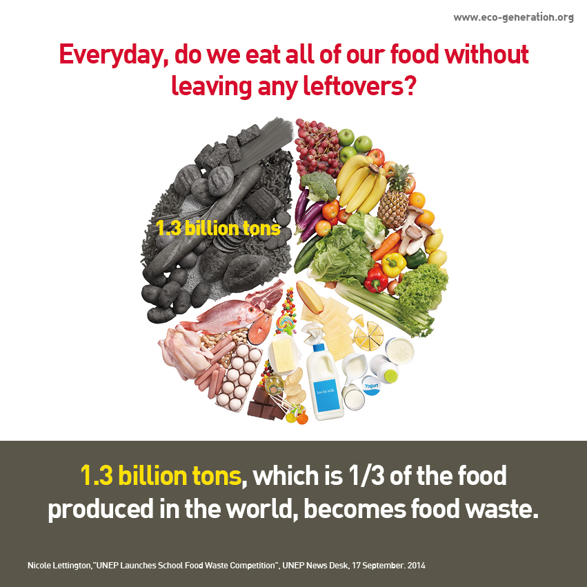 Everyday, do we eat all of our food without leaving any leftovers? 1.3 billion tons, which is 1/3 of the food produced in the world, becomes food waste.