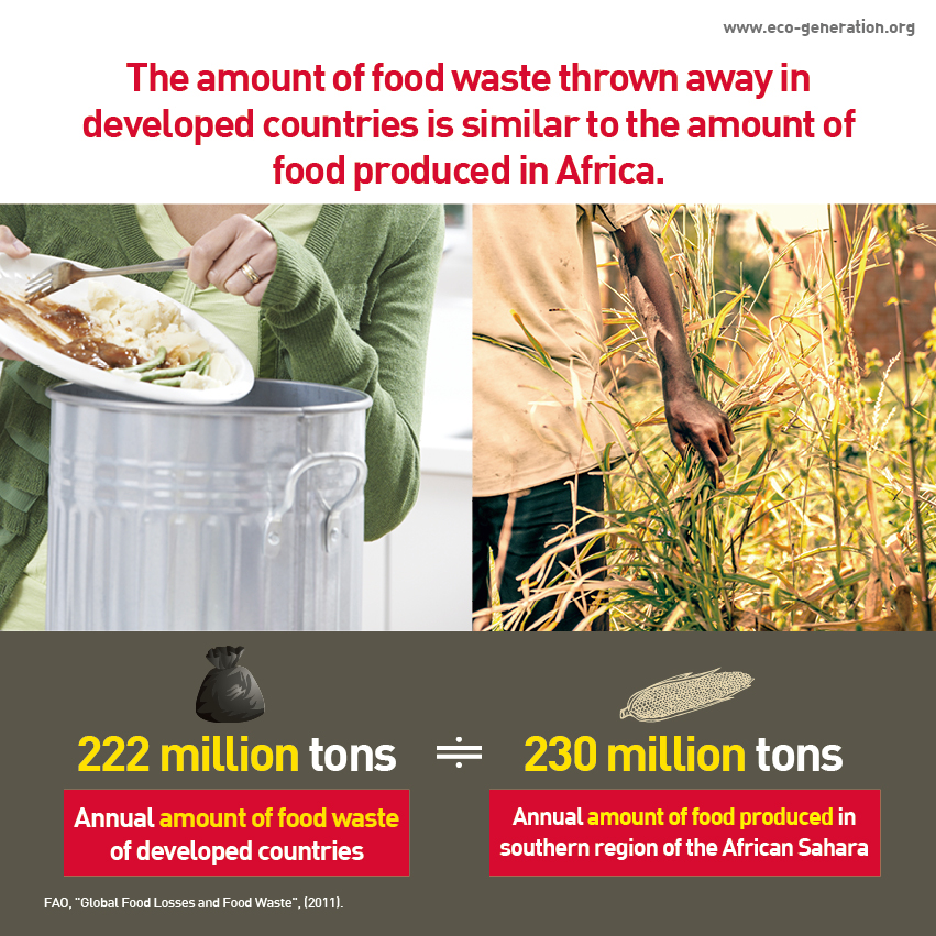 The amount of food waste thrown away in developed countris is similar to the amount of food produced in Africa. 222 million tons of annual amount of food waste of developed countries vs. 230 million tons of annual amount of food produced in African Sahara