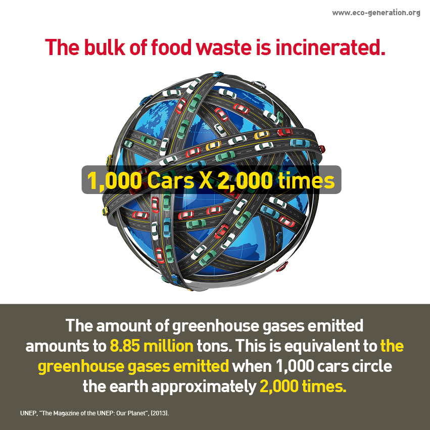 The bulk of food waste is incinerated. The amount of greenhouse gases emitted amounts to 8.85 million tons. This is equivalent to the greenhouse gases emitted when 1,000 cars cirble the earth approximately 2,000 times.