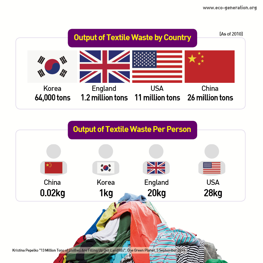 Output of textile waste by country. output of textile waste per person