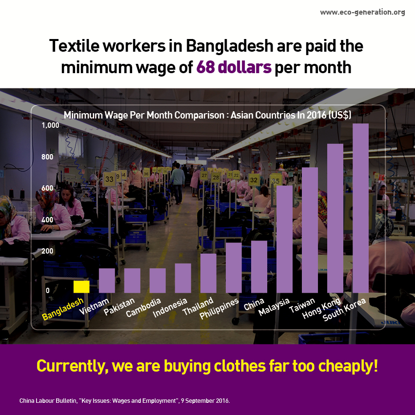 Textile workers in Bangladesh are paid the minimum wage of 68 dollars per month. Currently, we are buying clothes far too cheaply!