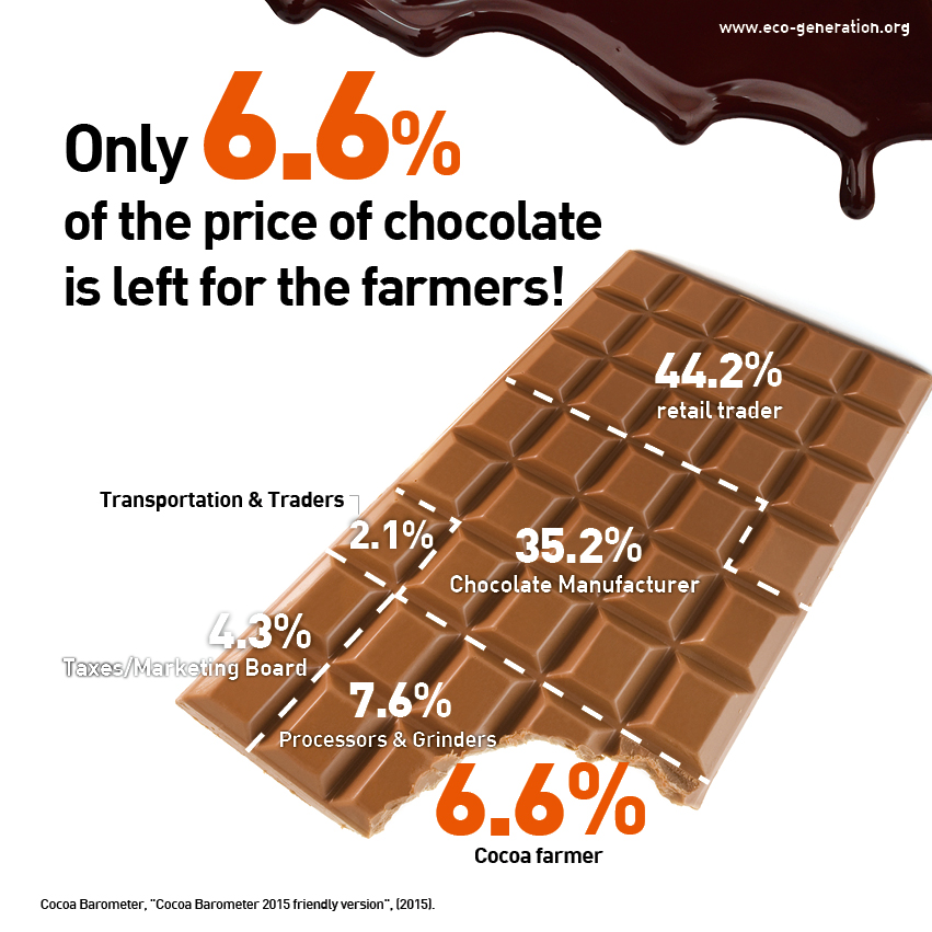Only 6.6% of the price of chocolate is left for the farmers!