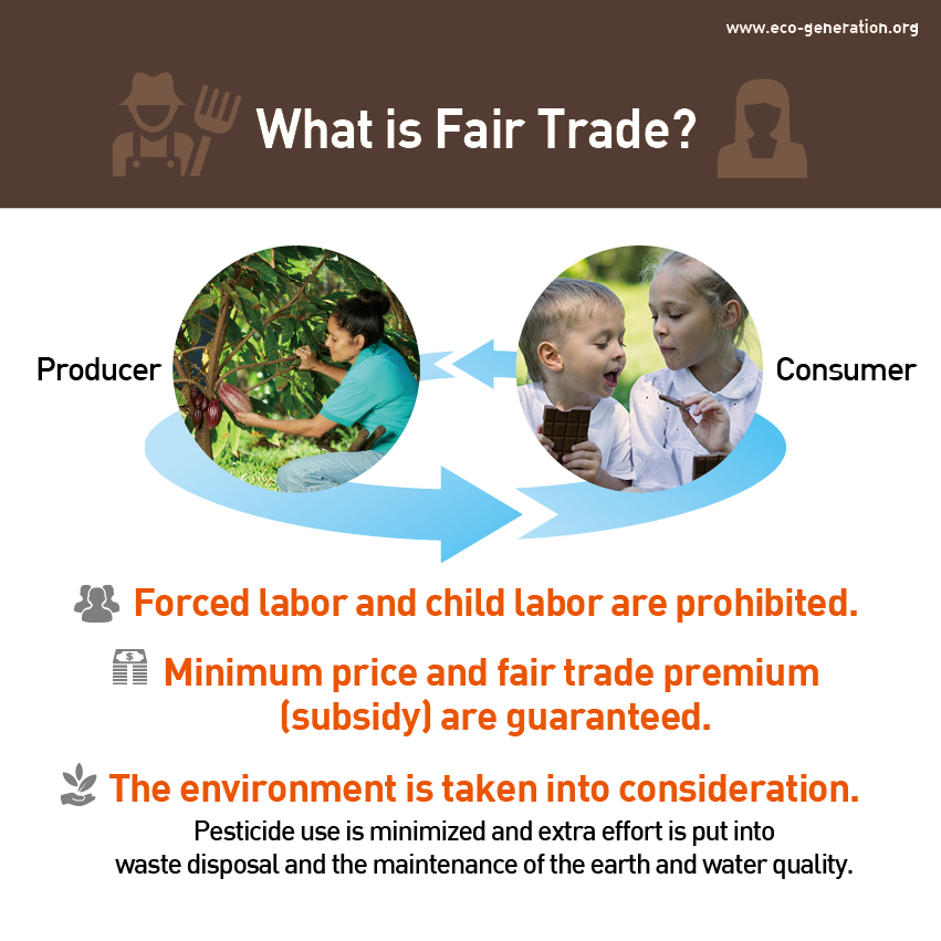 What is fair trade? Forced labor and child labor are prohibited. Minimum price and fiar trade premium are guaranteed. The environment is taken into consideration.