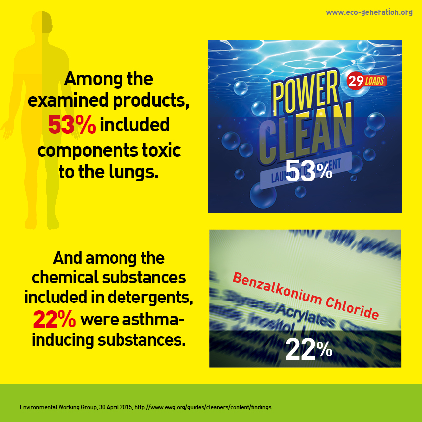 Among the examied products, 53% included components toxic to the lungs. And among the chemical substances included in detergernts, 22% were asthma-inducing substances.