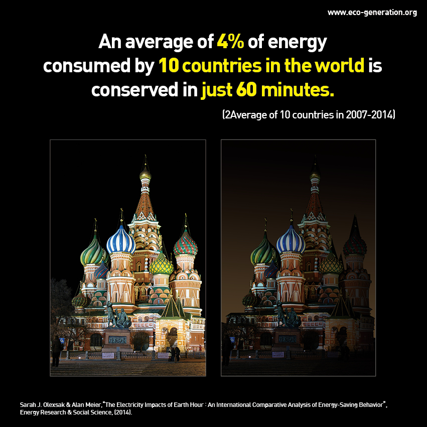 An average of 4% of energy consumed by 10 countries in the world is conserved in just 60 minutes.