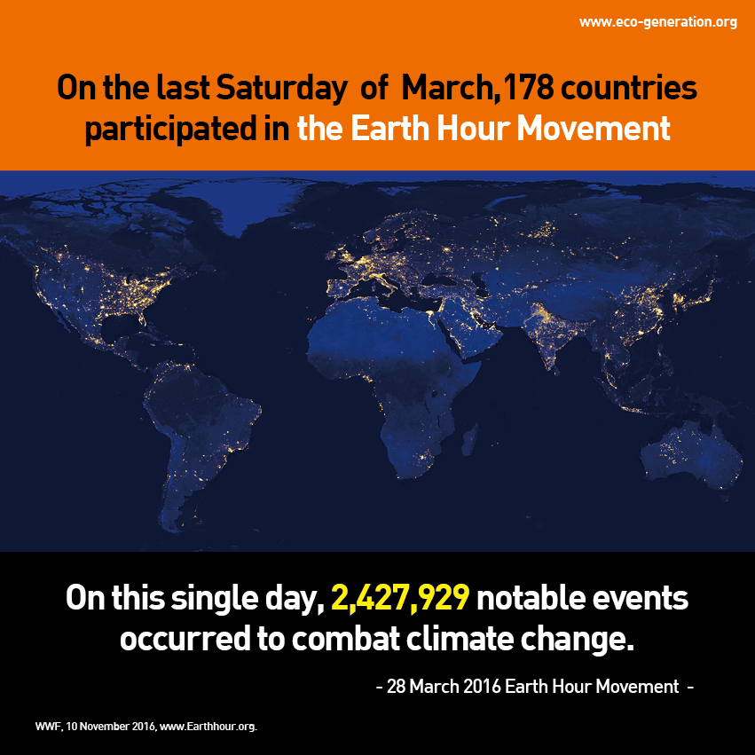 On hte last Saturday of March, 178 countries participated in the Earth Hour Movement. On this single day, 2,427,929 notable events occurred to combat climate change.