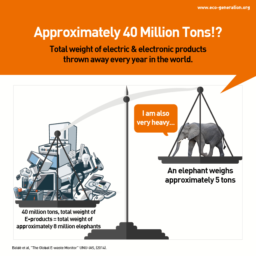 Approximately 40 million tons? Total weight of electric & electronic products thrown away every year in the world.