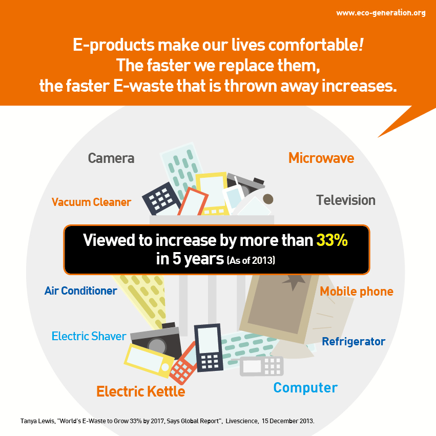 E-products make our lives comfortable! The faster we replace them, the faster E-waste that is thrown away increases.