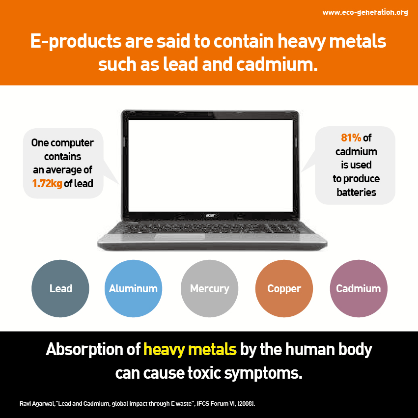 E-products are said to contain heavy metals such as lead and cadmium. Absorption of heavy metals by the human body can cause toxic symptoms.