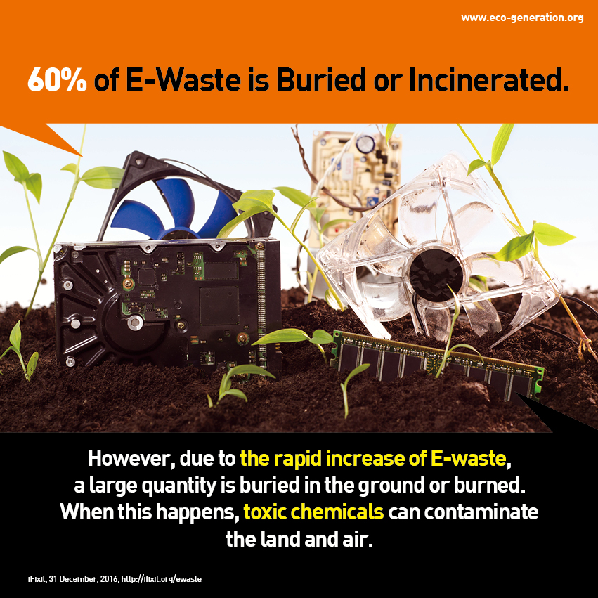 60% of E-waste is buried or incinerate. However, due to rapid increase of e-waste, a large quantity is buried in the ground or burned. When this happens, toxic chemicals can contaminate the land and air.