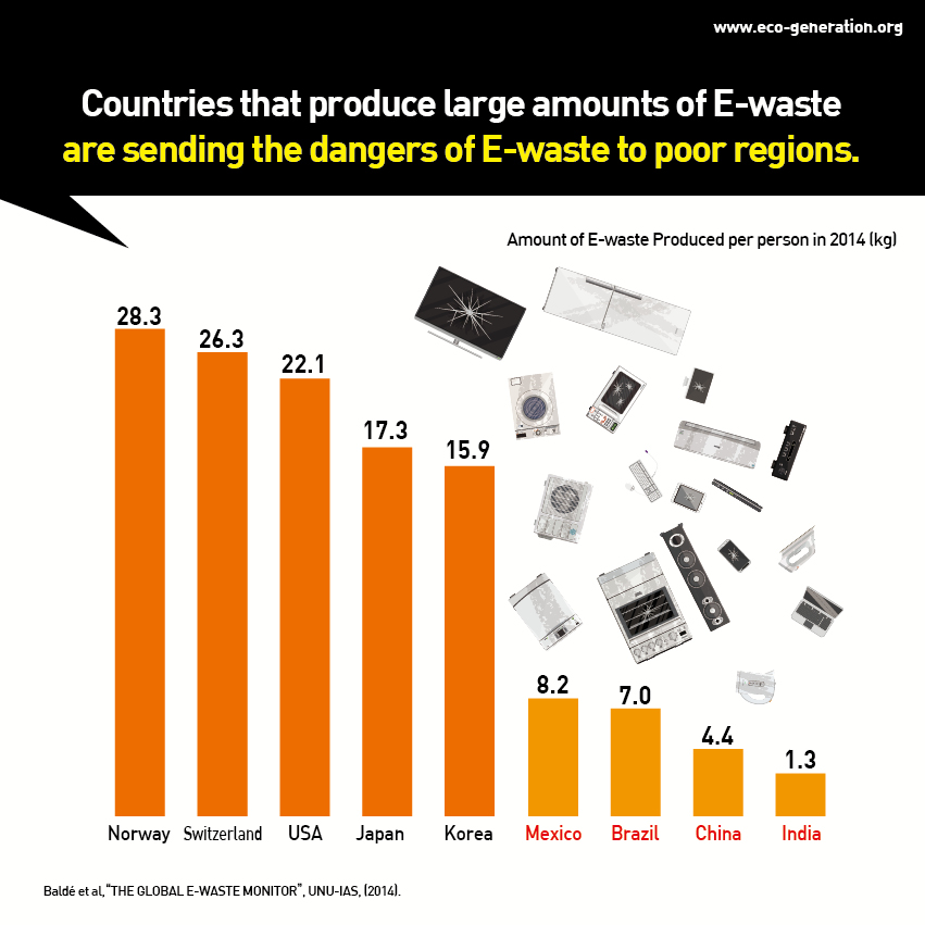 Countries that produce large amounts of E-waste are sending the dangers of E-waste to poor regions.