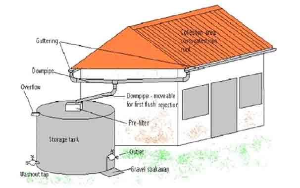 Do you think Rain Water Harvesting an Alternative in context